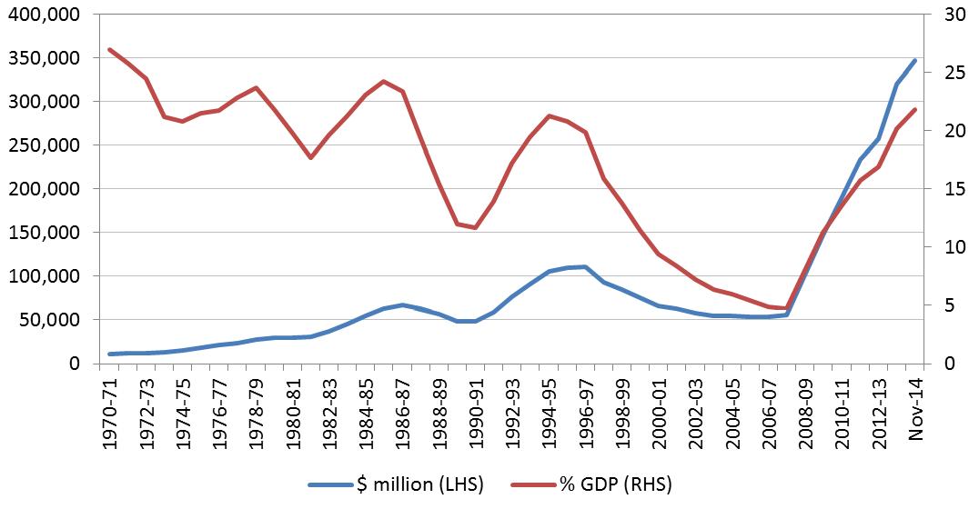 Figure 1: Australian Commonwealth Government debt