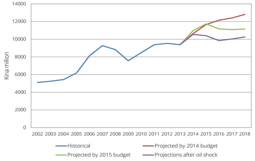 Figure 3: Impact of oil price shock on net international reserves