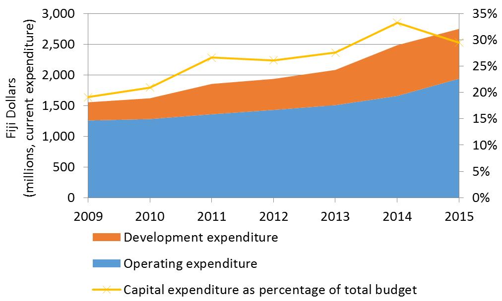Fiji budget trends