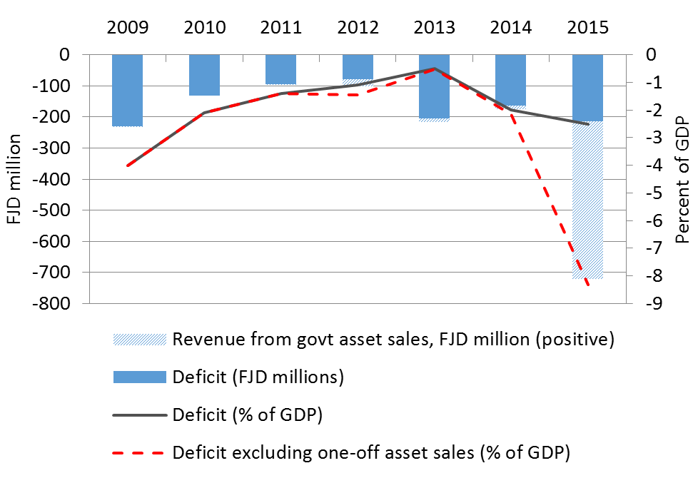 The Fiji budget: deficit and asset sales