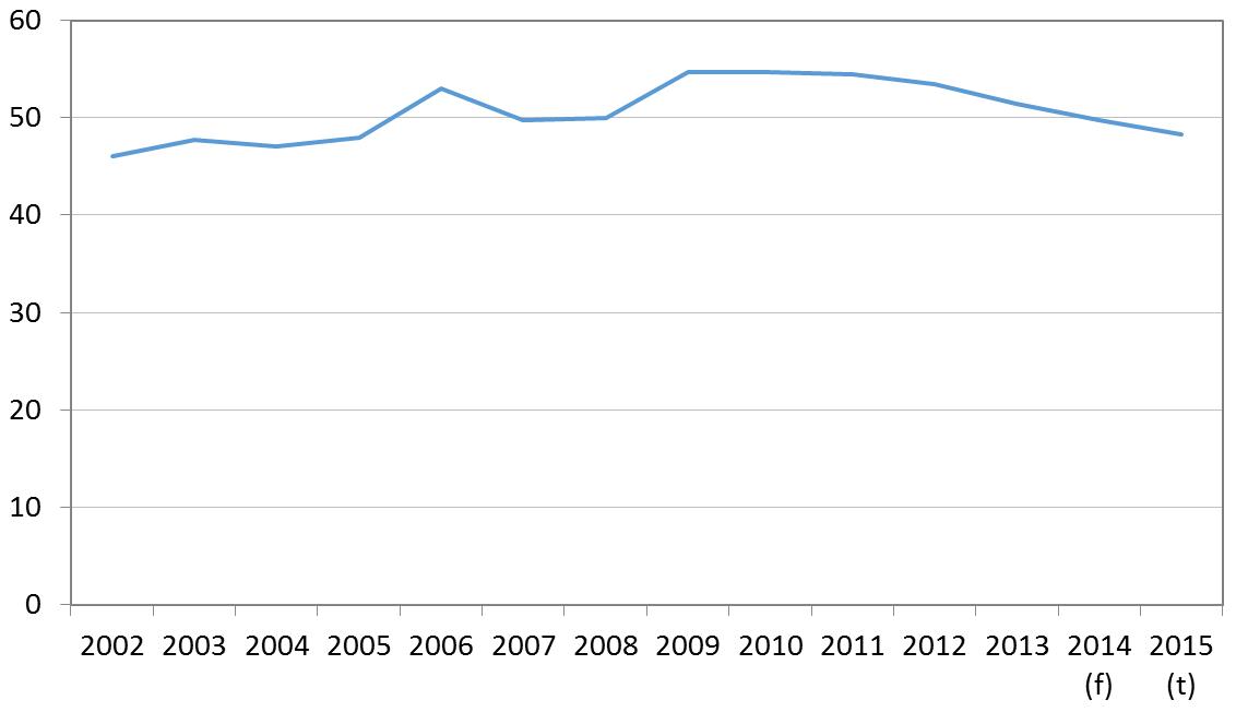 Fiji government debt