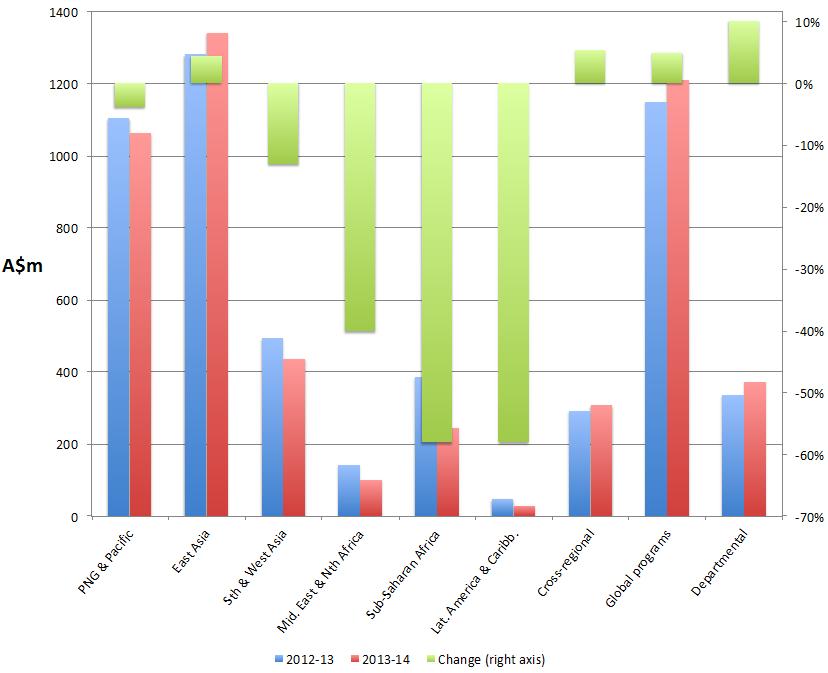 Australian ODA expenditure outcomes, 2012-13 and 2013-14