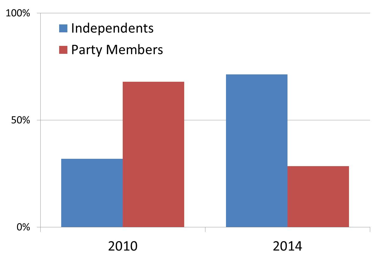 Figure 1 incumbent vs party candidate success