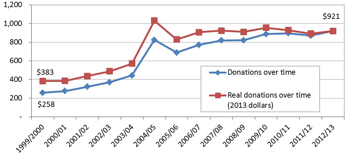 Figure 1 Total donations over time to Australia's international development NGOs ($ million)