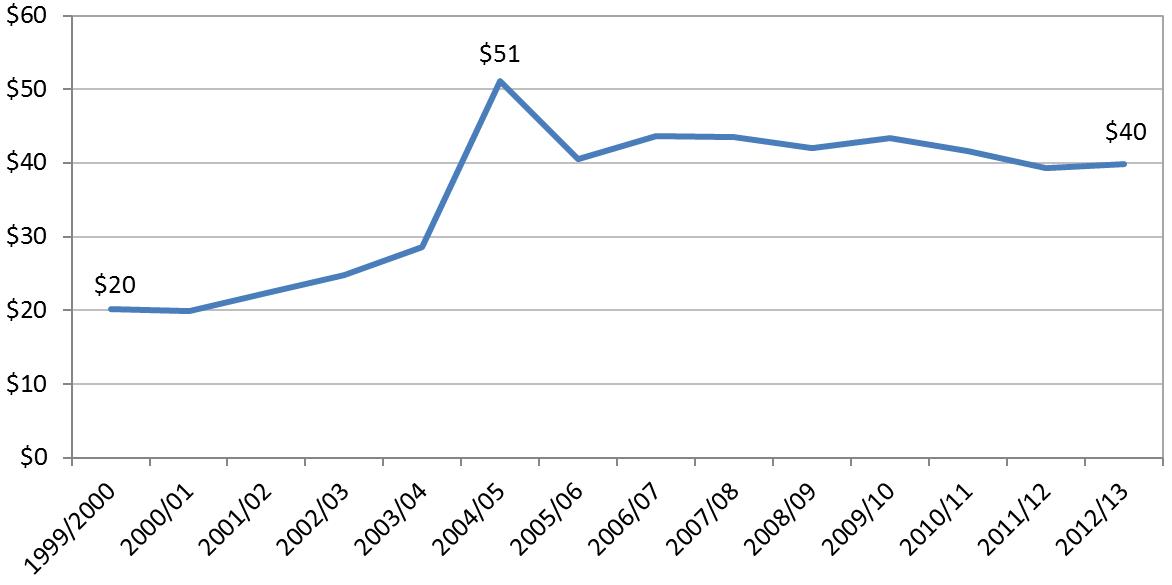 Figure 2 Development NGO donations per capita (constant 2013 $)