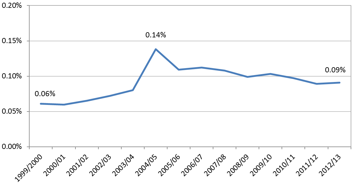 Figure 3 Development NGO donations as a proportion of gross disposable household income (%)