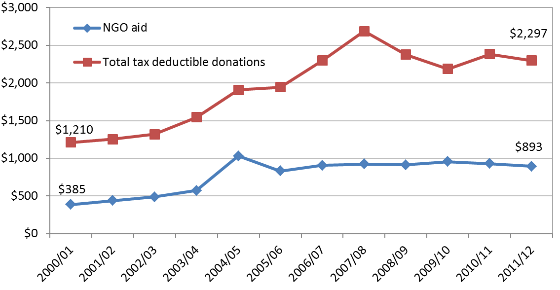 Figure 4 Total tax-deductible donations and total donations to development NGOs (constant 2013 $ million)