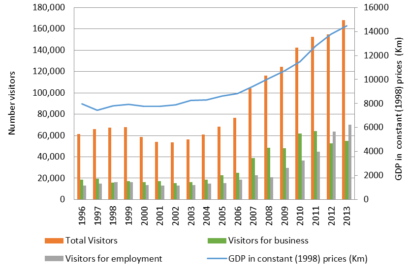 Figure 2: Visitors for employment and business reasons, and GDP