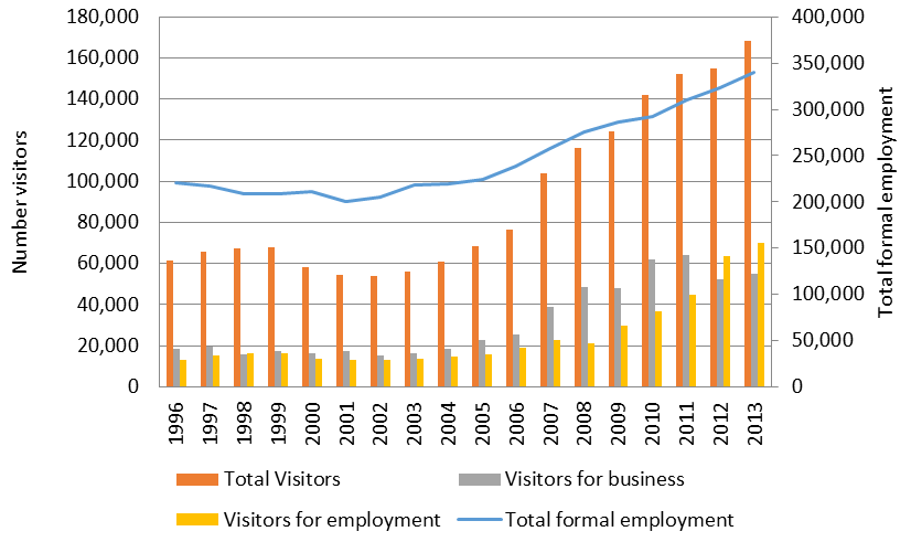 Figure 3: Visitors for employment and business reasons, and formal employment