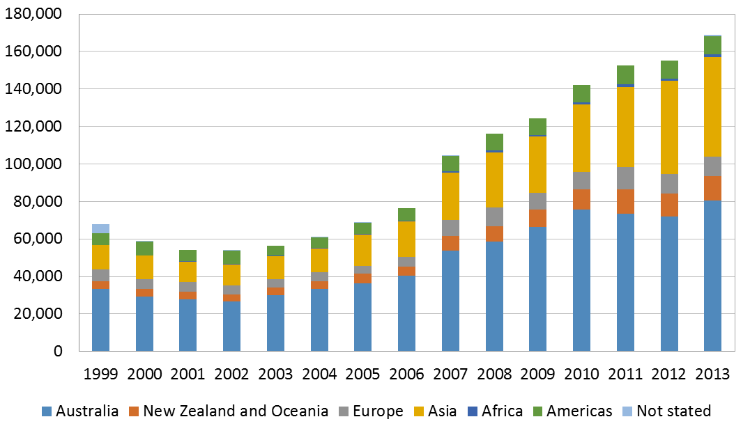 Figure 1: Visitor arrivals by continent