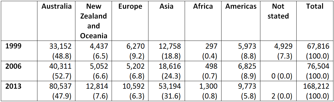 Table 1: Visitors by continent, 1999, 2006, 2013; total number (and percentage)