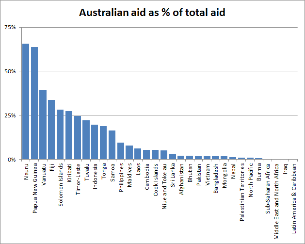 Figure 2 aus aid to total aid