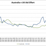 UK locks 0.7% aid commitment in law