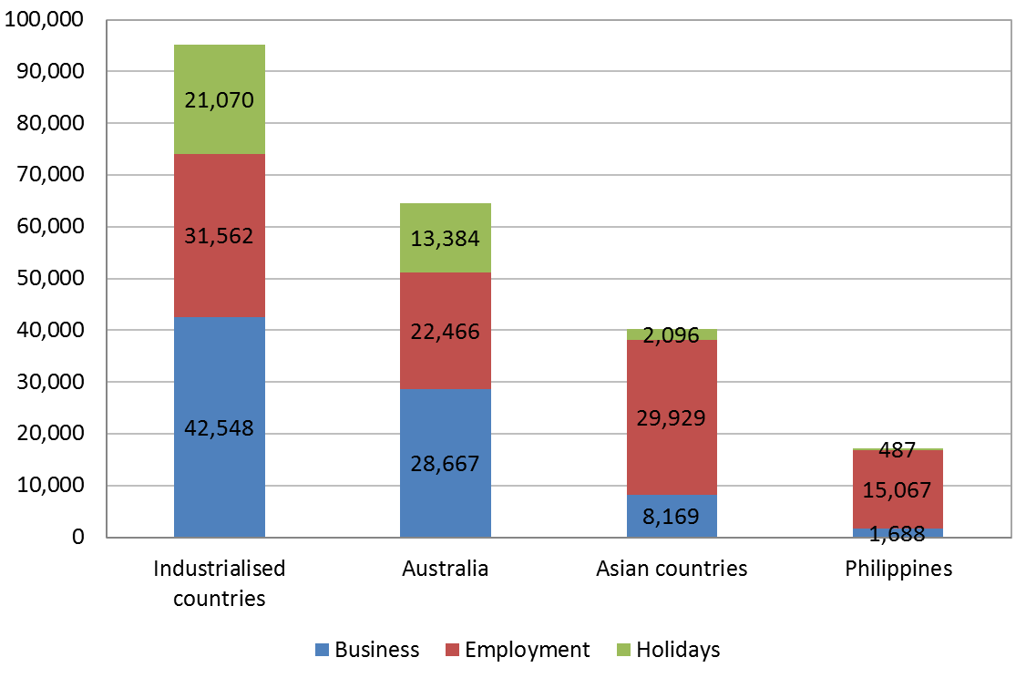 Figure 1: visitor arrivals by reason of visit, 2012