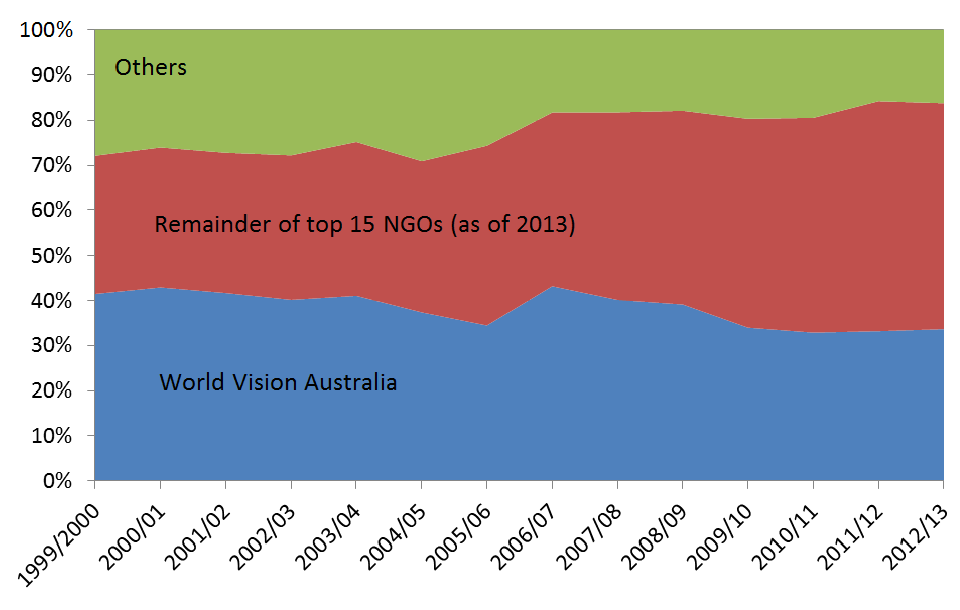Figure 1: Share of donations over time – World Vision Australia (WVA) and others