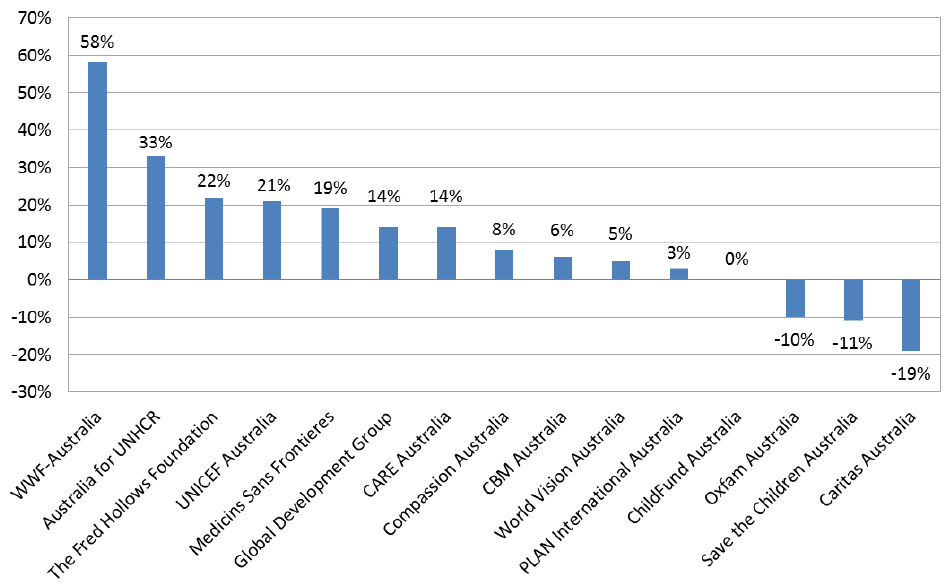Figure 2: Growth between 2010/11 and 2012/13 (adjusted for inflation; in 2012/13 dollars): top 15 NGOs