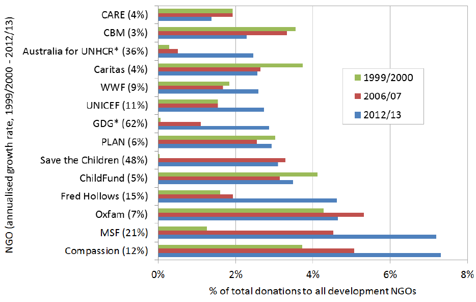 Figure 4: Proportional share of donations among top 15 NGOs, excluding World Vision