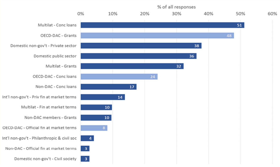Figure 3: Main expected sources of finance in 5-10 years' time (% of all responses)