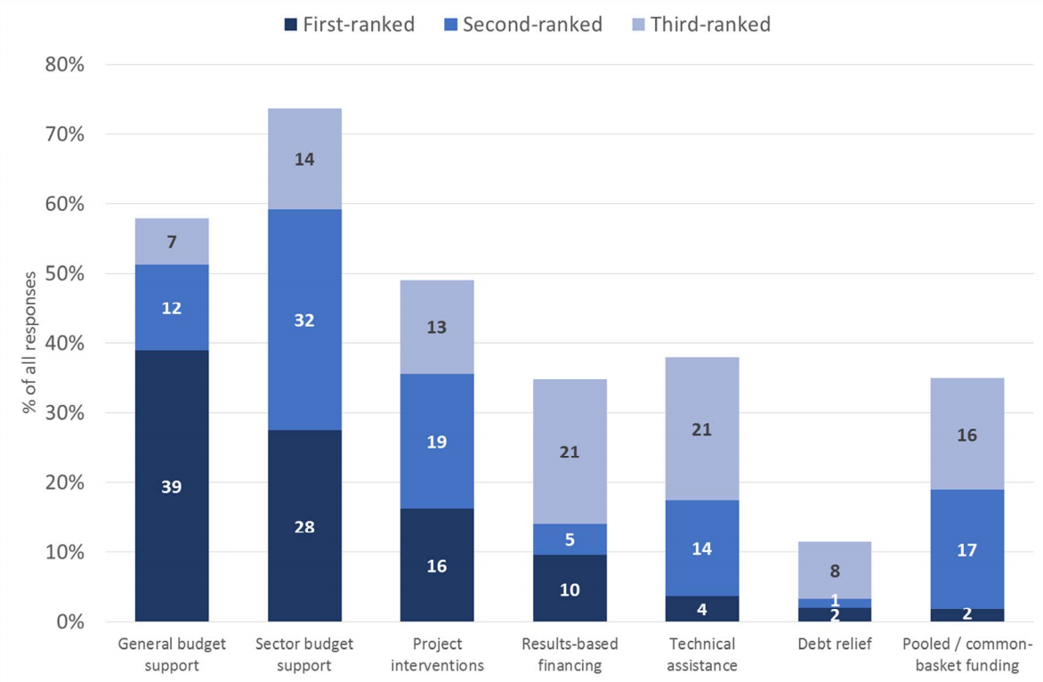 Figure 2: Main expected funding modalities in 5-10 years' time (% of all responses)