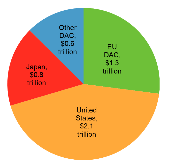 Figure 2: Breakdown of DAC-member's aid arrears