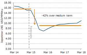 ANZ forecast of gas price