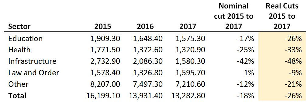 Expenditure figures from the 2015 Budget (Kina millions)