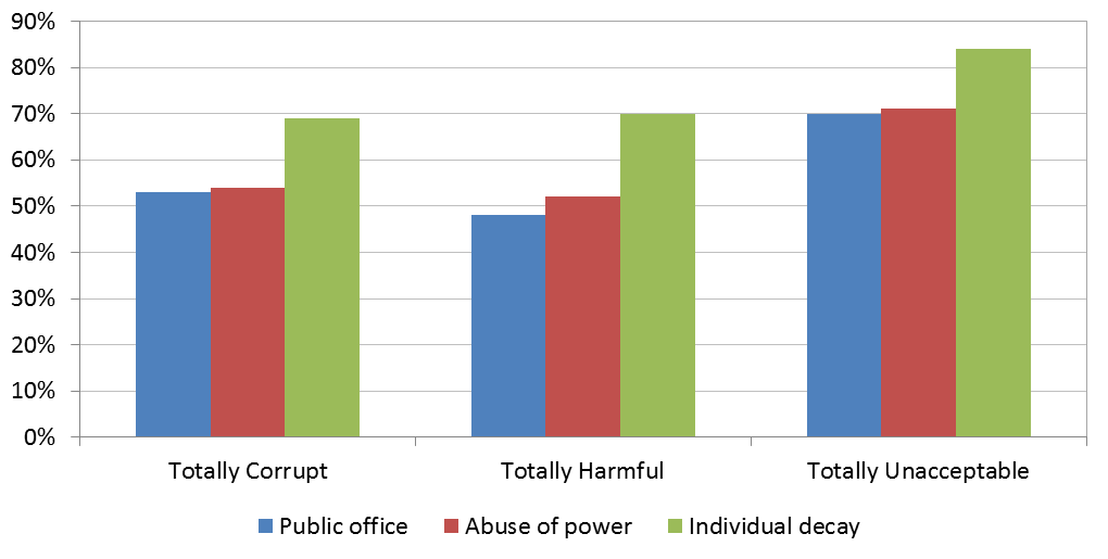 Figure 1: Comparison of responses of 'totally corrupt', 'totally harmful' and 'unacceptable' by definition