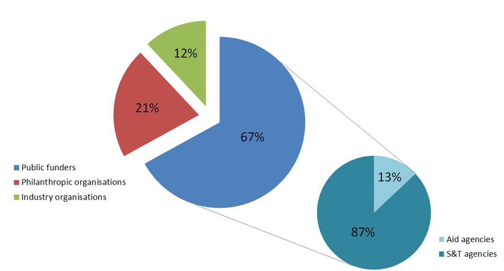 Figure 1 Global neglected disease R&D funding by funder organisation type