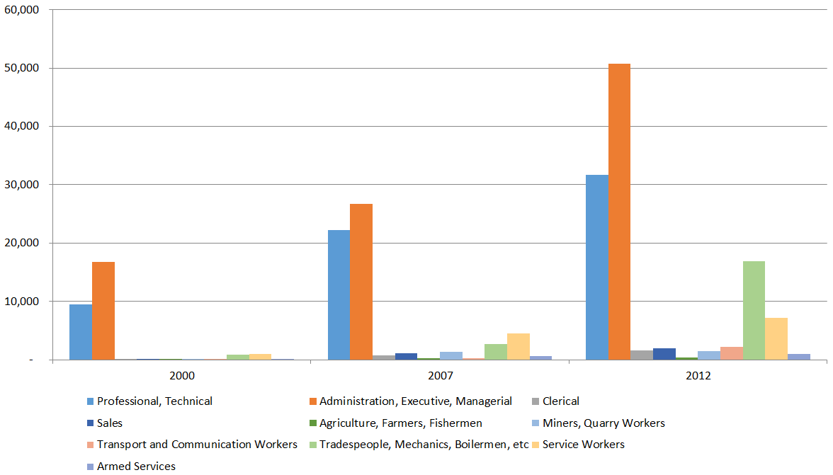 Figure 1: Visitors for employment and business purposes by occupation, 2000, 2007 and 2012