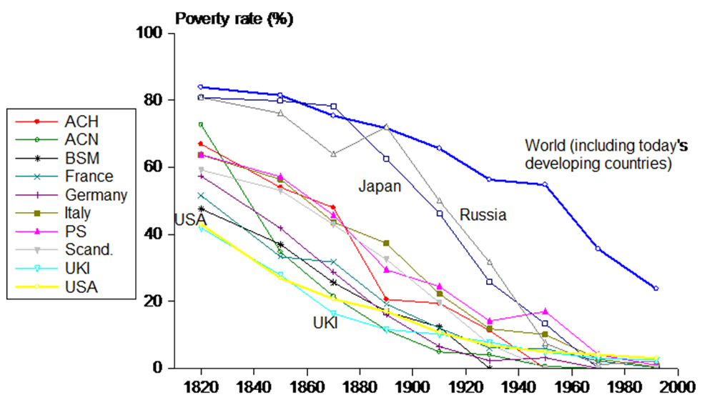 Figure 1: Past poverty rates for today's 'rich countries'