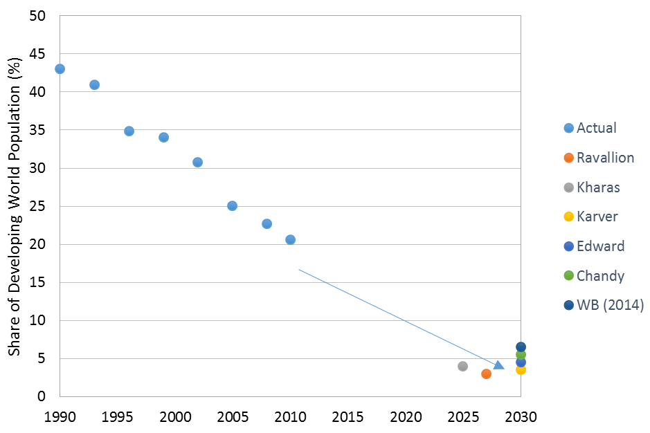 Figure 2: Estimates of extreme poverty by 2030