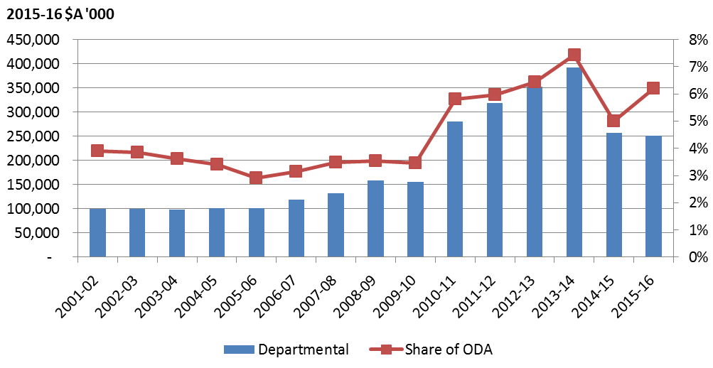Figure 1 DFAT departmental spending