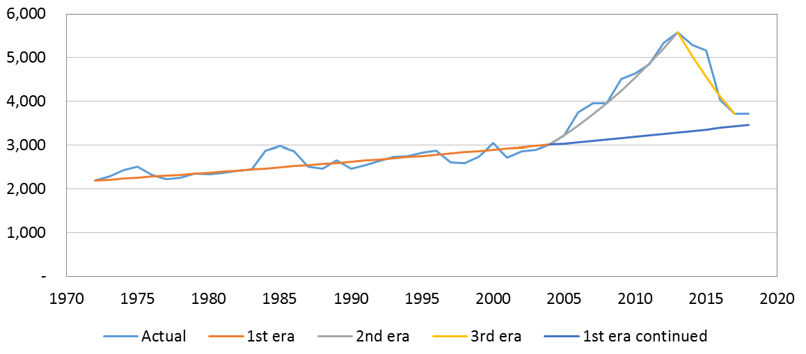 Figure 1: Australian aid, 1970 to 2018 ($m, 2015-16 prices)