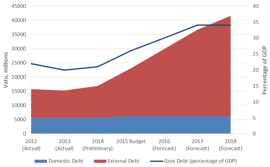 Figure 1: Vanuatu government debt