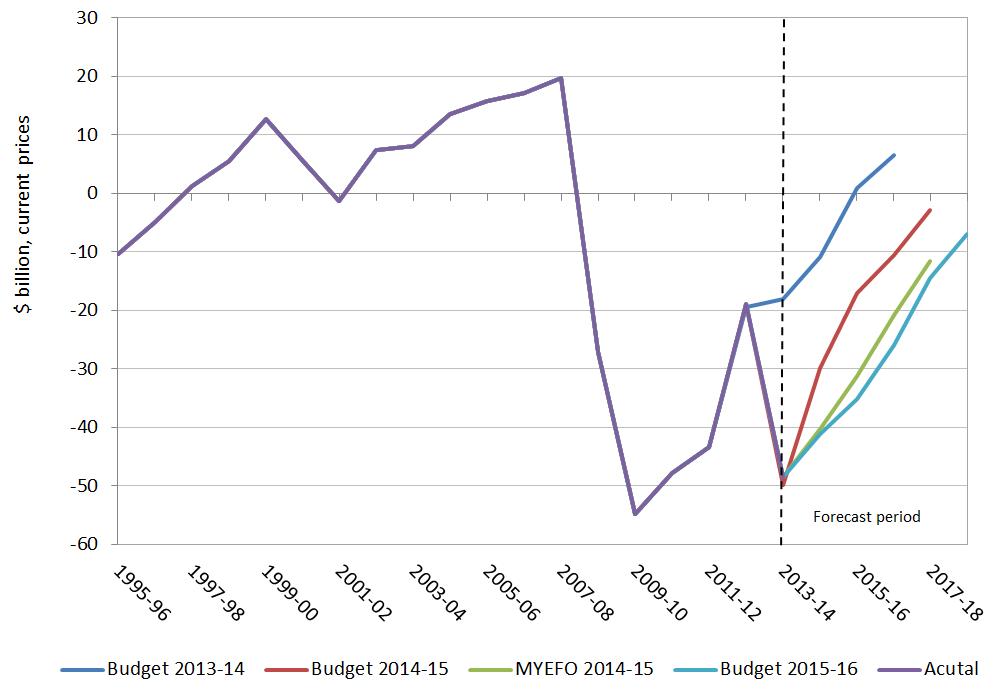 Figure 2: Underlying cash balance