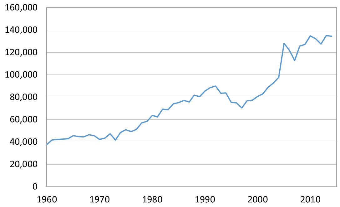 Figure 2: OECD DAC aid ($ US million)
