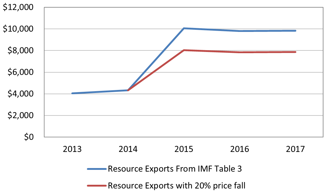 Figure 1: PNG resource exports (millions of USD)