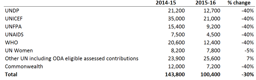Table 2 UN and Commonwealth funding (current A$ '000)