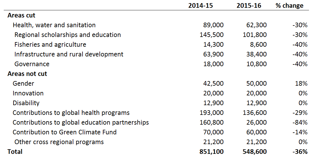 Table 3 Sectoral funds and programs (current A$ '000)
