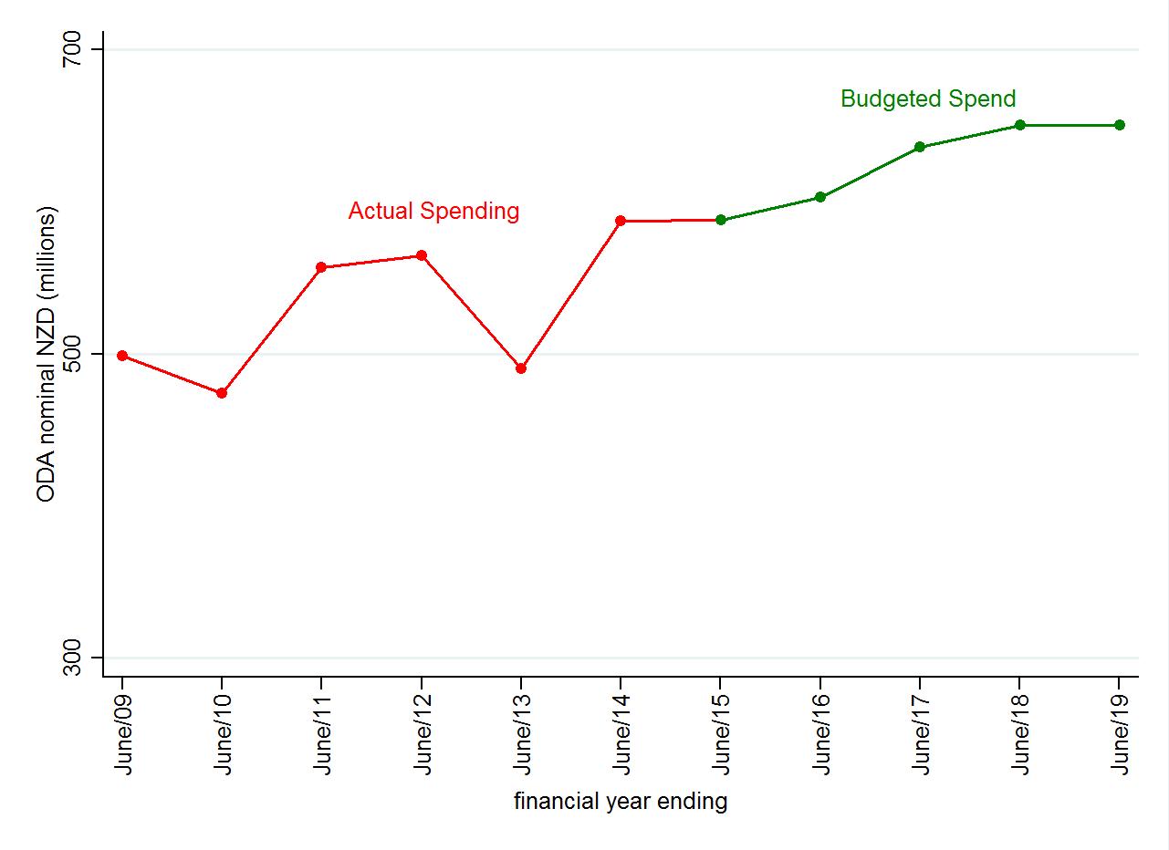 Figure 1: New Zealand nominal ODA growth