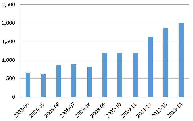 Figure 1: number of Australian volunteers supported per year