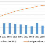 Education and economic development: evidence from mass migration to Israel