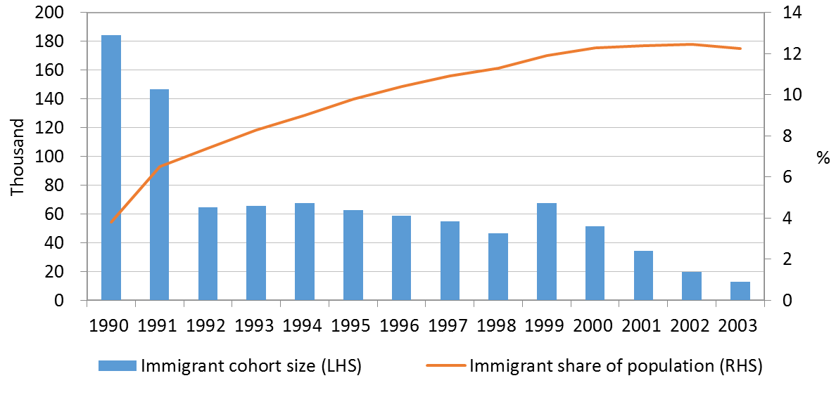 Figure 1: Russian immigrants to Israel by cohort size and share of Israel's population