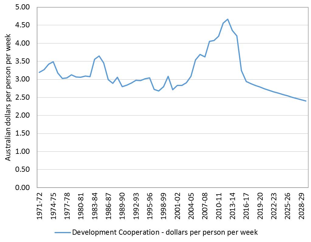 Figure 1 Development cooperation (Australian dollars per person per week)