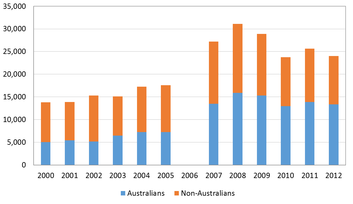 Figure 2: number of Australian and non-Australian tourist arrivals in PNG, 2000 to 2012