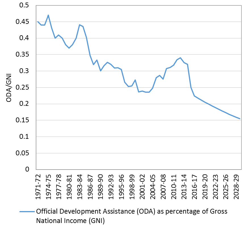 Figure 2 Development cooperation relative to income (ODA/GNI)