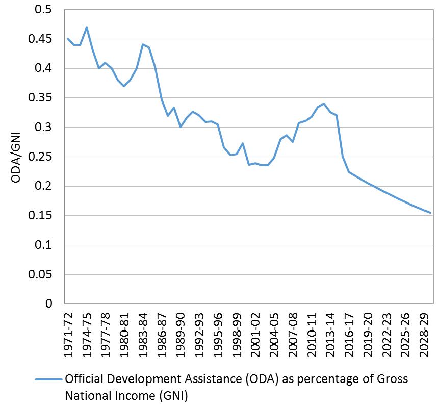 Figure 2 Development cooperation relative to income (ODA/GNI)