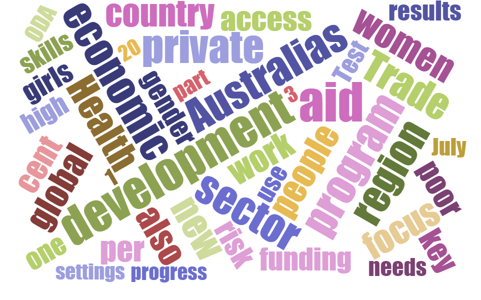 Word cloud generated from 'Australian aid: promoting prosperity, reducing poverty, enhancing stability'