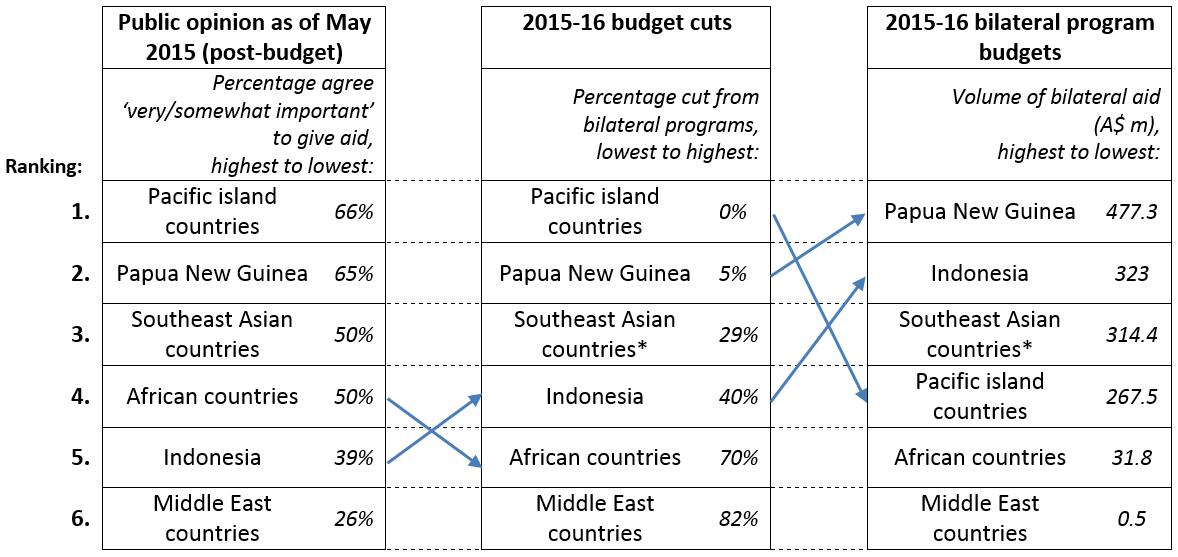 Figure 2: aid recipients, budget cuts, and program budgets ranked