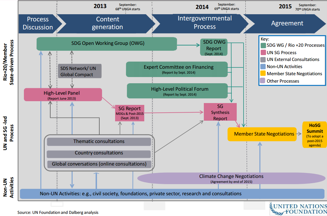 Processes feeding into the Post-2015 Development Agenda (UN Foundation)